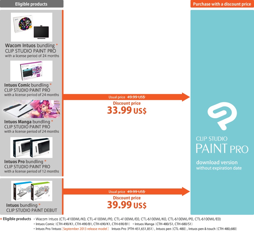 Special offer for customers of Wacom's Intuos Manga, Intuos Pro, and