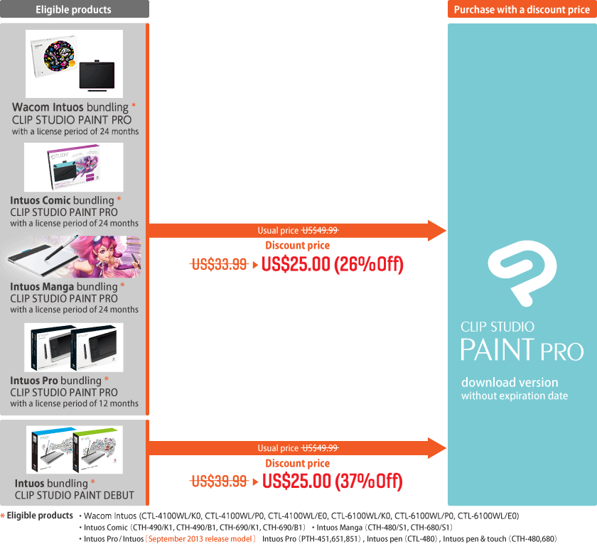 Special offer for customers of Wacom's Intuos